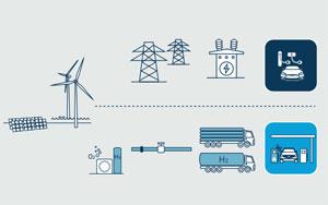 Der Übergang zu emissionsarmen Fahrzeugflotten könne gelingen durch Elektro-Fahrzeuge, die ihre Energie aus erneuerbaren Quellen beziehen