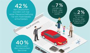 Trotz Mehrkosten würde sich laut Studie 49 Prozent aller Befragten für ein Elektro-Auto oder einen Hybriden entscheiden. 42 Prozent finden die Kombination von Benzin- und Elektroantrieb interessant.