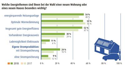 Aktuelle LichtBlick Immobilien-Umfrage zeigt: Die eigene Stromproduktion und Elektromobilität werden für viele immer wichtiger