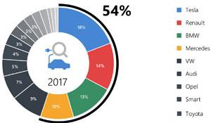 """Die meistgesuchten Marken in Verbindung mit dem Begriff """"Elektroauto"""" (Tesla, Renault, BMW und Mercedes.) teilten sich in 2017 gut die Hälfte (54 Prozent) aller Suchanfragen"""