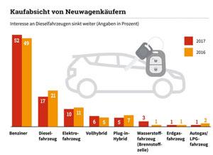 Kaufabsicht von Neuwagenkäufern 2017 im Vergleich zu 2016