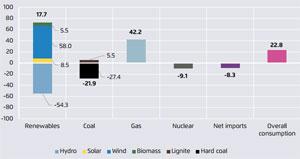 Aus der Studie: Veränderungen bei Stromproduktion und –verbrauch von 2016 bis 2017