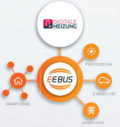 """An Lösungen für alle energieintensiven Anwendungsbereiche arbeitet die EEBUS Initiative zusammen mit ihren über 70 Mitgliedsfirmen in verschiedenen Arbeitsgruppen wie """"Smarte Hausgeräte"""", """"Digitale Heizung"""", """"E-Mobility"""" und """"Smart Grid"""""""
