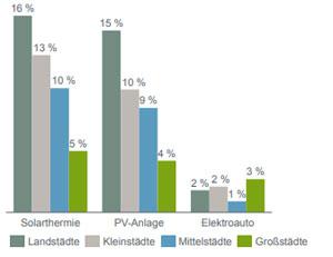 Aus dem Energiewende-Barometer: Energiewendetechnologien nach Stadt-Typ