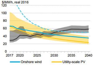 Prognosen für die gemittelten Energieerzeugungskosten von Wind und Photovoltaik in Europa
