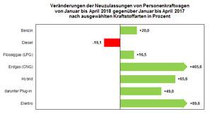 Veränderung der Pkw-Neuzulassungen Januar bis April 2018 nach Kraftstoffarten im Vergleich zum Vorjahreszeitraum