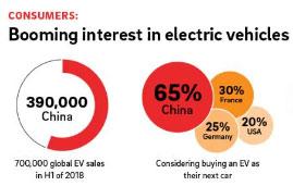 65 Prozent der Chinesen können sich vorstellen, als nächstes ein Auto mit Elektro-Antrieb zu kaufen