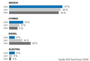 In der Käufergunst haben Hybridfahrzeuge mit 15 % und Elektro-Autos mit 6 % deutlich hinzugewonnen.