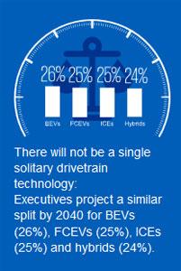 Die KPMG-Studie rechnet für 2040 mit einem Elektroauto-Anteil von 26 %
