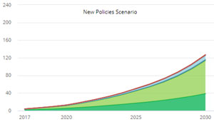 Im New Policies-Szenario der IEA, das die aktuelle und geplante Politik berücksichtigt, wird die Zahl der Elektro-Autos bis 2030 auf 125 Millionen Einheiten geschätzt.