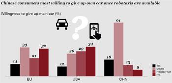Sobald Robotaxis im großen Stil verfügbar sind, wären laut Studie 47% der Europäer und 79% der chinesischen Verbraucher dazu bereit, ihr eigenes Auto aufzugeben.