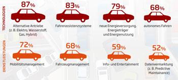 68 % der befragten Automobilhersteller und Zulieferer sehen die Zukunft der Branche in selbstfahrenden Autos, 87 % in alternativen Antrieben.