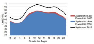 Aus der Studie: Mittlere Systemlast Deutschlands für die Jahre 2012 (Linie) und 2030 (Fläche). Für das Jahr 2030 zeigt die rote Fläche die Last privater Elektrofahrzeuge (3,7 kW-Szenario)