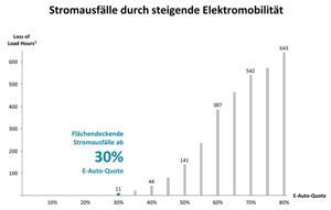 Die Analyse von Oliver Wyman rechnet mit Stromausfällen durch wachsende Elektromobilität