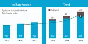Horváth & Partners gehen davon aus, dass bis 2020 ein neu zugelassenes reines Elektro-Auto im Durchschnitt mit einer Batterieladung eine Distanz von über 400 Kilometern zurücklegen kann.