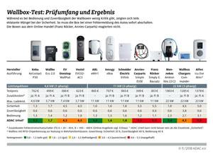 Laut ADAC-Test sind nur sechs von 12 Wallboxen für das heimische Laden von Elektroautos empfehlenswert.