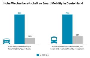 Die Studie zeigt eine hohe Wechselbereitschaft zu Smart Mobility in Deutschland