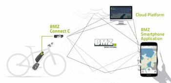 Ein kleines, in die Systemarchitektur integriertes Hardwaregerät bildet eine Schnittstelle zwischen dem Smartphone des Fahrers und dem E-Bike-System.