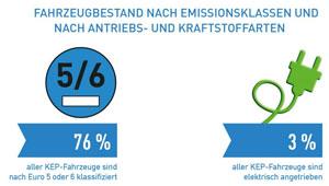 Auf Diesel- und Benzinfahrzeuge entfiel im KEP-Markt im Jahr 2016 ein Anteil von 96 %. Rund 3 % waren Elektro-Fahrzeuge