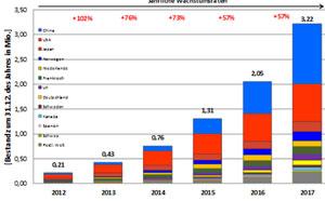 Weltweiter Bestand Elektrofahrzeuge 2012 bis 2017