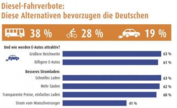 Fast jeder fünfte Befragte würde ein Elektro-Auto bevorzugen, sollte es in seiner Stadt zu Fahrverboten kommen