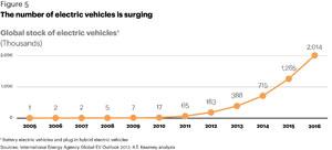 2016 waren weltweit zwei Millionen Elektro-Fahrzeuge unterwegs. 2006 waren es gerade einmal 2000.
