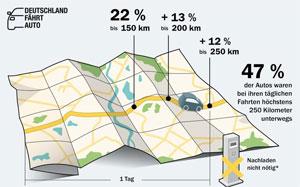 Die Untersuchung zeigt, dass Elektroautos schon jetzt alltagstauglich sind.
