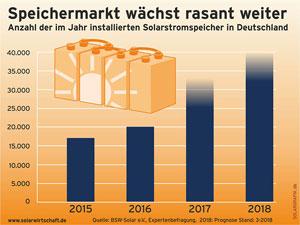 Der Markt für Solarstrom-Speicher wächst rasant