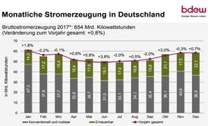 Der Strom im deutschen Netz wird immer grüner