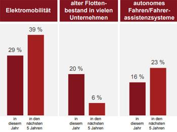 Elektromobilität wird im Automotive Trendbarometer als der größte Absatztreiber gesehen, sowohl 2018 als auch deutlich verstärkt in den nächsten fünf Jahren