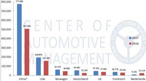 In Deutschland hat sich der Marktanteil der Elektromobilität im Jahr 2017 von 0,8 auf 1,6 Prozent verdoppelt