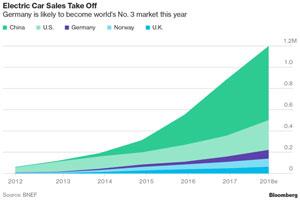 Laut BNEF könnte Deutschland 2018 zum drittgrößten Elektroauto-Markt der Welt werden