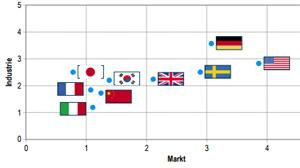 Aus der Studie: Deutschland und die USA behaupten ihre Führungsposition beim autonomen Fahren