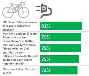 Umweltschutz ist für die Befragten ein wichtiger Faktor. Durch die Nutzung eines E-Bikes entfällt die Autofahrt und die Umwelt wird geschont