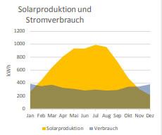 Der Speicherrechner ermöglicht die auch die Dimensionierung und Bestimmung des Solarstrom-Ertrages einer Photovoltaik-Anlage