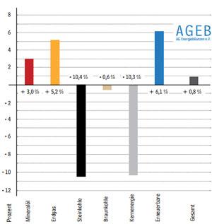 Der Anteil der erneuerbaren Energien am gesamten Energieverbrauch in Deutschland stieg 2017 auf 13,1 Prozent