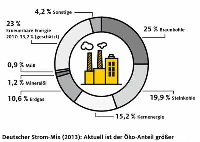 Strommix 2013 (ADAC)