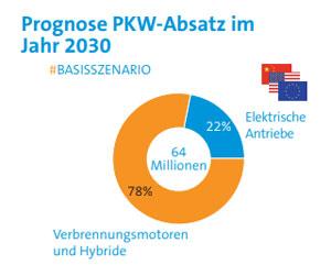 Aus der Studie: Elektro-Antriebe werden 2030 einen Marktanteil von 22 % erreichen