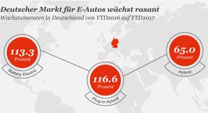 Der Absatz von Elektro-Autos in Deutschland wuchs im Gesamtjahr 2017 um rund 120 Prozent auf 25.056 Fahrzeuge