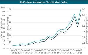 Trotz des auch in den vergangenen Jahren beobachteten Rückgangs zum Jahresstart hält der deutliche Aufwärtstrend des E-Auto-Markts laut AlixPartners an.