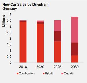 PwC-Prognose zum Neuwagenverkauf nach Antriebstechnologie. Elektro- und Hybridfahrzeuge werden Verbrennungsmotoren verdrängen