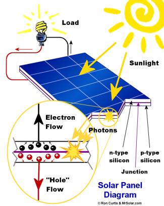 ¿Como funciona el panel solar?