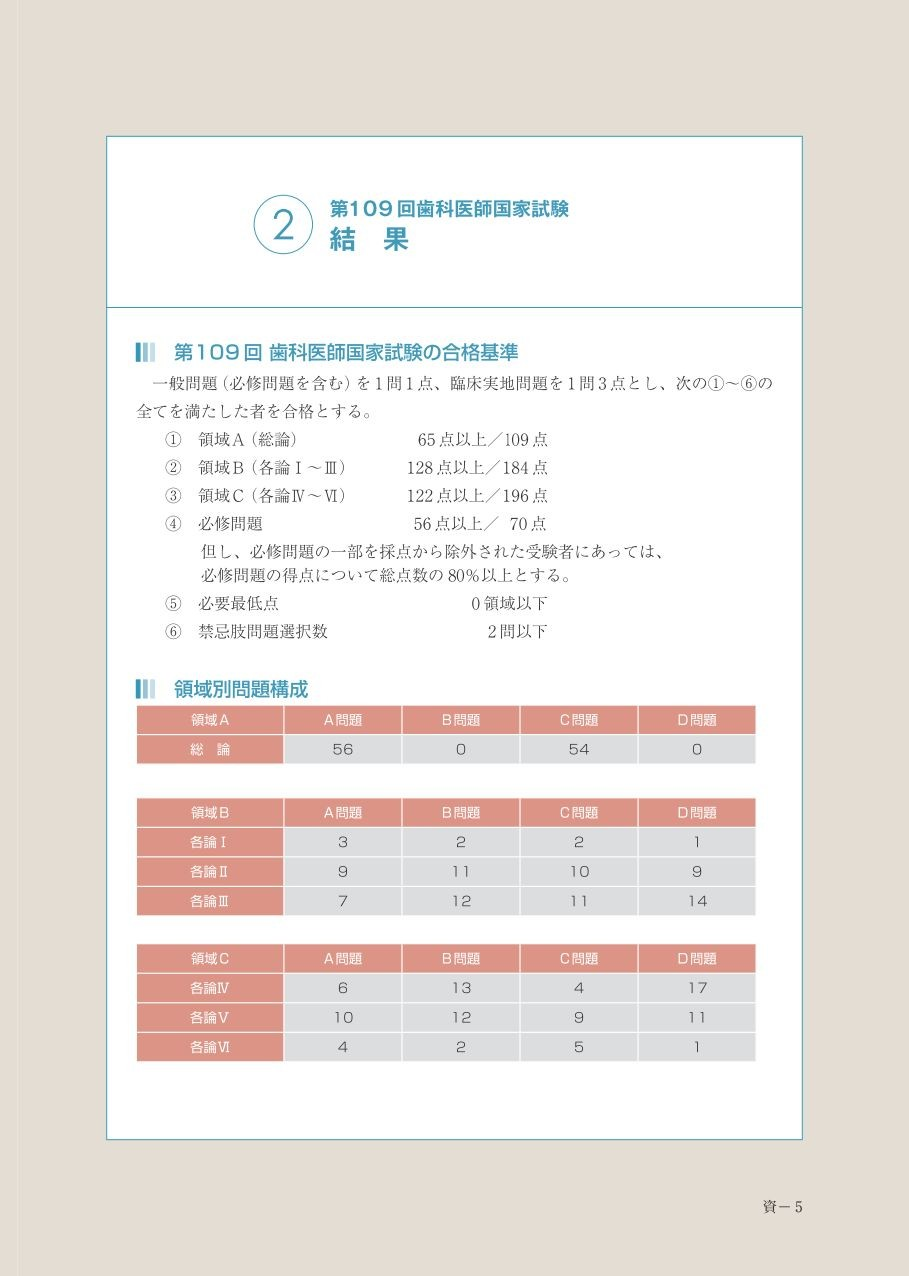 歯科国試 資料編 2 結 果