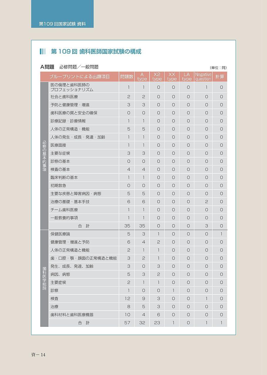 歯科国試 資料編 3 分析