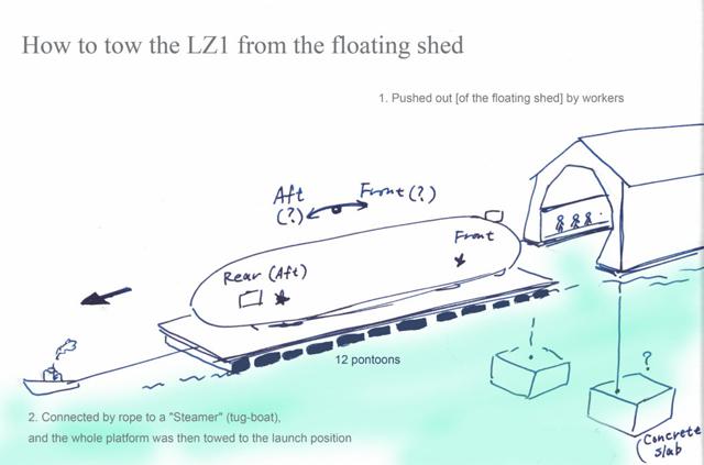 ツェッペリンLZ1号の発進方法