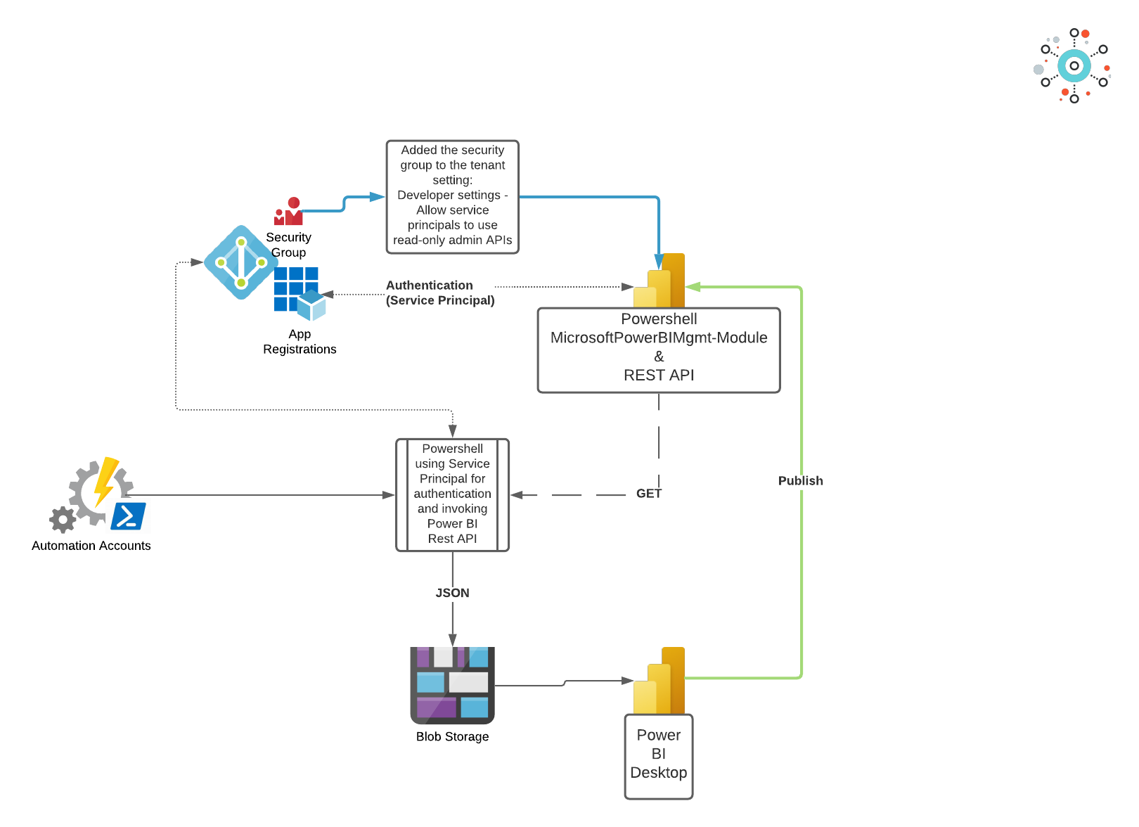 The Power BI Service Admin - mapping the hive