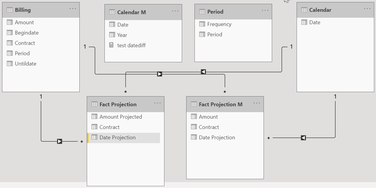 Events and projections, using M