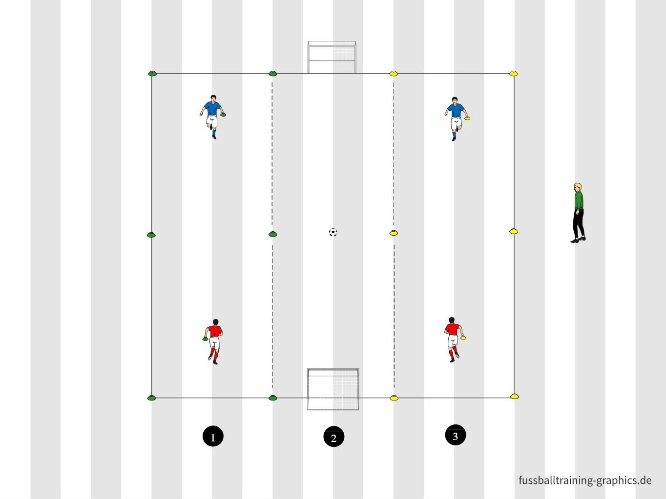Spielform: Spurenfußball im 2 gegen 2