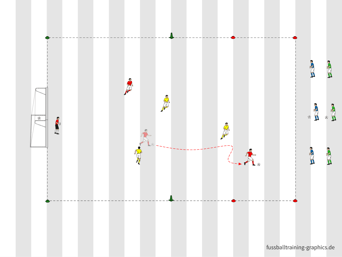 Spielform: Torwart + 2 gegen 3