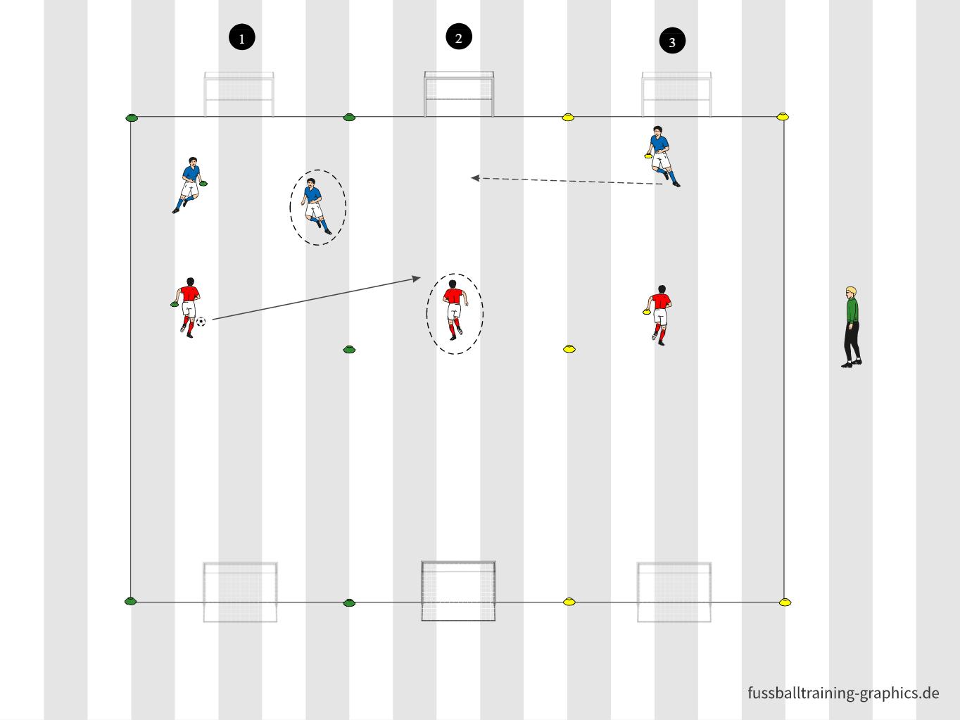 Spielform: Spurenfußball im 3 gegen 3